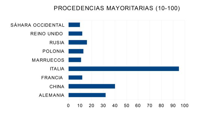 procedencias-mayoritarias-eoi-las-palmas-10-100